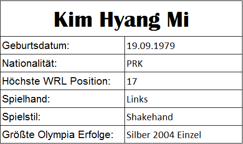 Olympiastatistiken Kim Hyang Mi