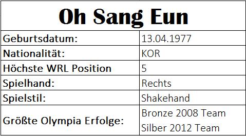Olympiastatistiken Oh Sang Eun