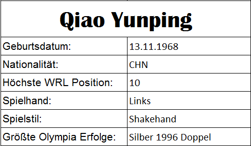Olympiastatistiken Qiao Yunping
