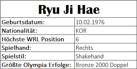 Olympiastatistiken Ryu Ji Hae