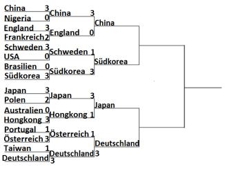 Ergebnis Olympia 2016 Rio Herren Team Viertelfinale