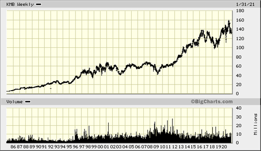 , Kimberly-Clark and pulp prices