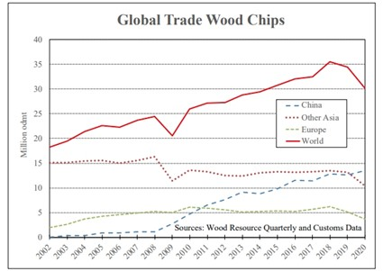 , Global Trade of Wood Chips Increased by Almost 50% from 2009 to 2020