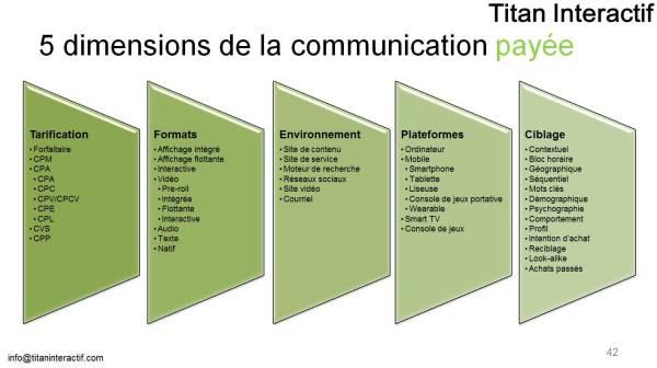 5 dimensions de la pub numérique