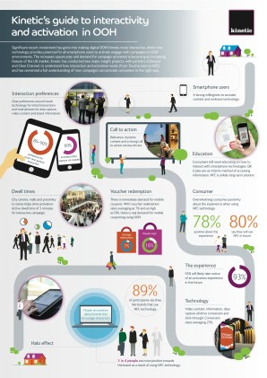 guide to interactivity and activation in ooh