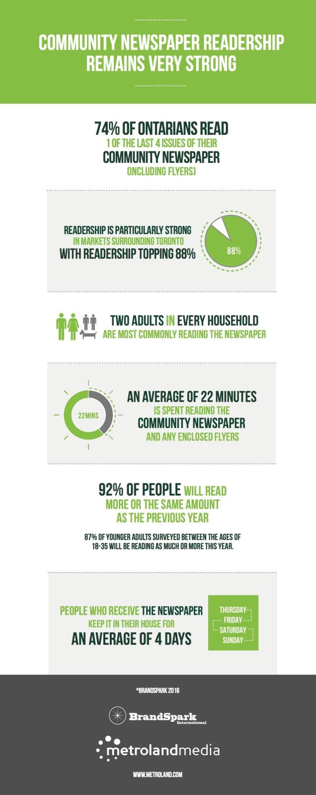 Community-Newspaper-Infographic-2016