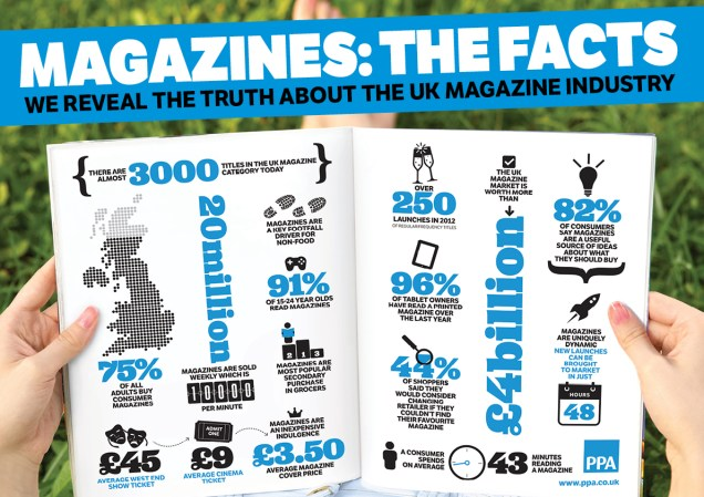 Magazines the facts