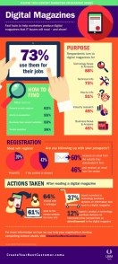 digital-magazines-master-tech-content-marketing-infographic-series_5346cdde0af6e_w540
