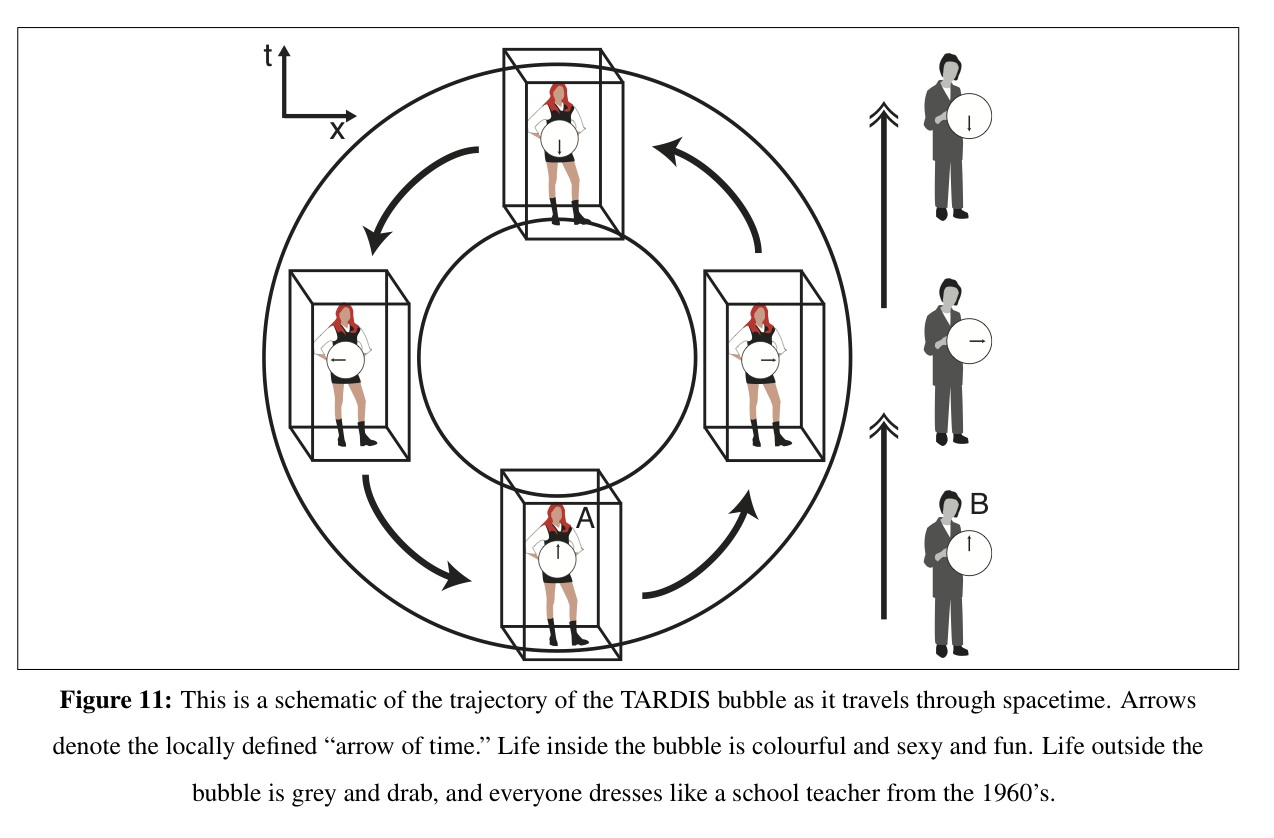 A Basic Schematic Spacetime Diagram Of How The Tardis Works