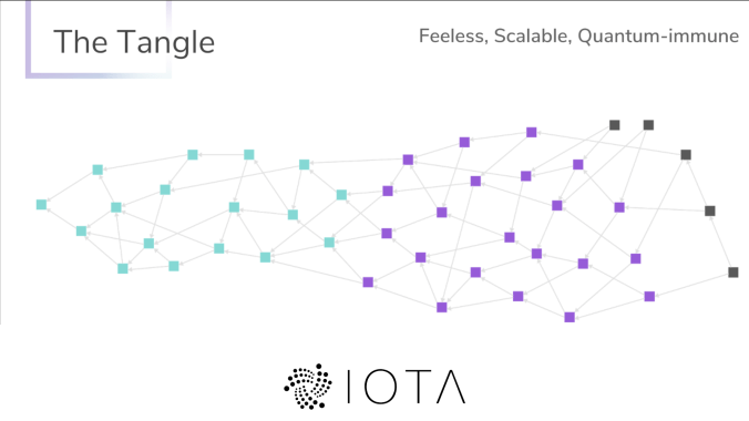Il Tangle di IOTA