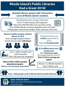Info-graph describing the Rhode Island library statistics for 2016