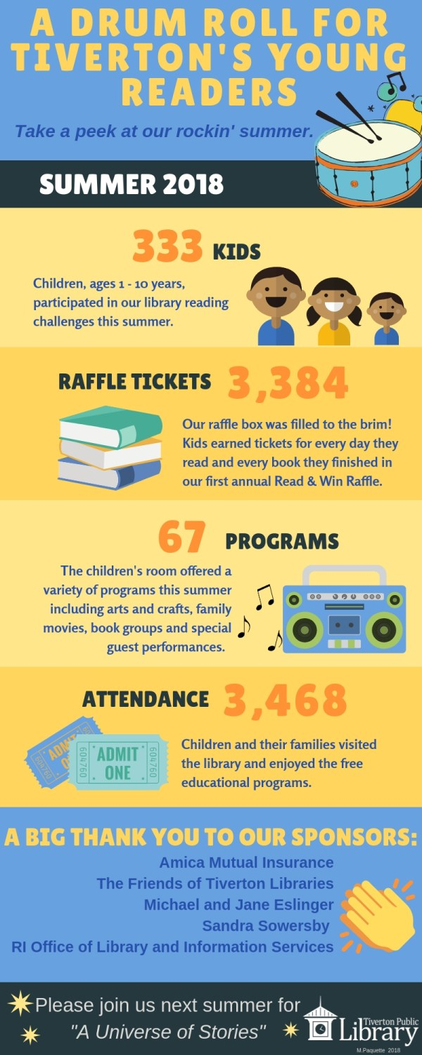 """A drum roll for Tiverton's Young readers. Take a peek at our rockin' summer. 333 kids. Children, ages 1 - 10 years, participated in our library reading challenges this summer. 3384 raffle tickets. Our raffle box was filled to the brim! Kids earned tickets for every day they read and every book they finished in our first annual Read & Win Raffle. 67 programs. The children's room offered a variety of programs this summer including arts and crafts, family movies, book groups and special guest performances. 3468 attendance. Children and their families visited the library and enjoyed the free educational programs. a big thank you to our sponsors: Amica Mutual Insurance The Friends of Tiverton Libraries Michael and Jane Eslinger Sandra Sowersby RI Office of Library and Information Services. Please join us next summer for """"A Universe of Stories"""""""