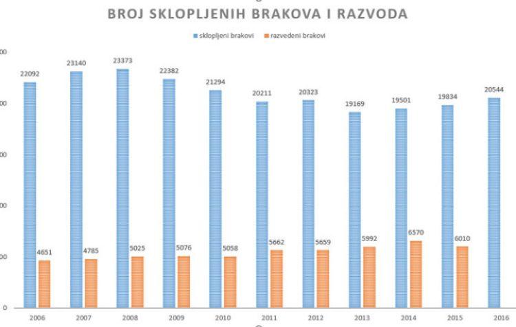 Broj razvoda pao za 8.5% od početka obilježavanja Tjedna braka u Hrvatskoj