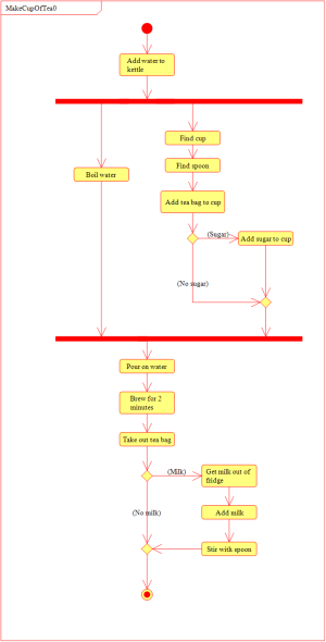 How to make a good cuppa – Activity diagrams | Tim Holt