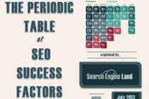 SEO Basics - Periodic Table SEO explained.