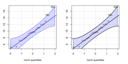 Two Q-Q plots side by side. First one shows the default from the car package. The second one is the same but draws black lines over the original blue lines to confirm that our calculations worked.