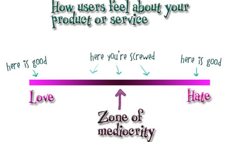 zone of mediocrity large