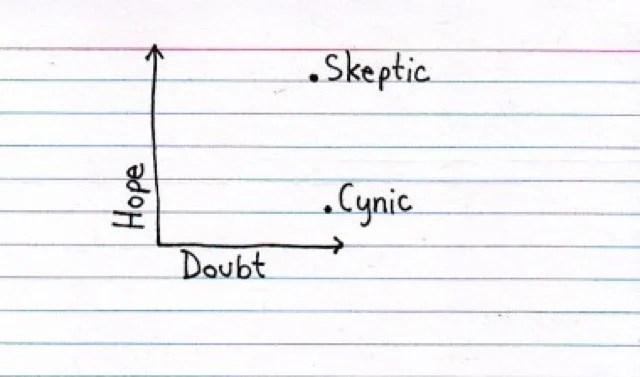 Cynic skeptic