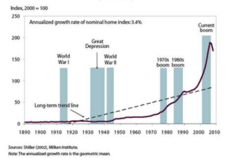 mortgage-bubble-chart