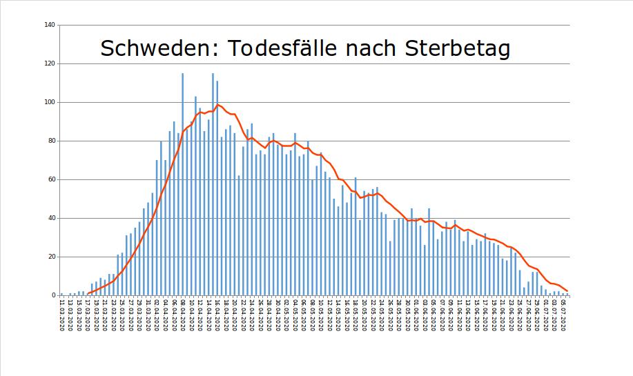 Swed20200706