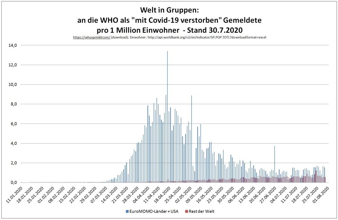 200730 Welt in Gruppen - gemeldete Covid-Verstorbene