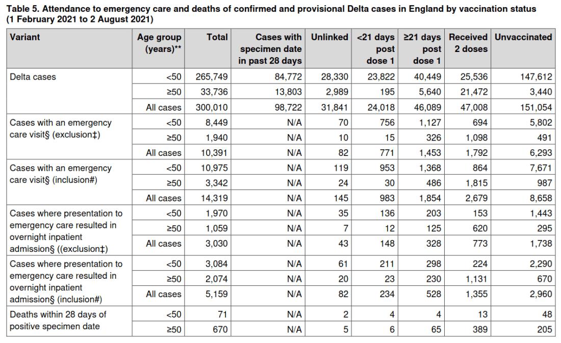 Public Health England Daten zeigen doppelt so hohe Sterblichkeitsrate von Geimpften gegenüber Ungeimpften