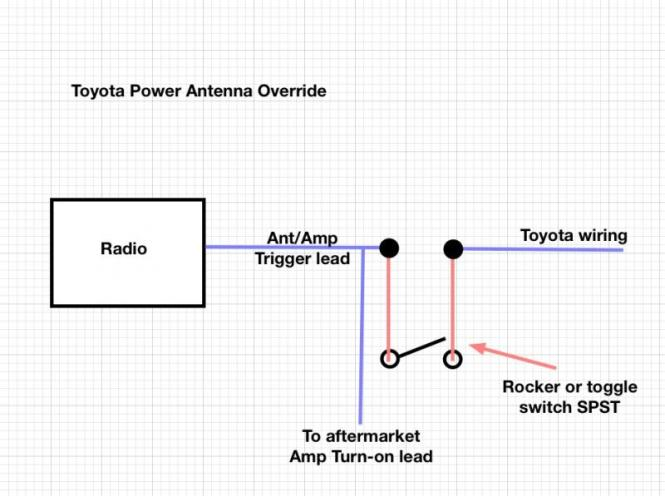 diff btwn power antenna and amp turn on wires toyota