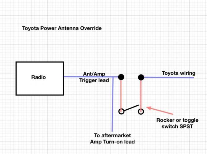 take control of your power antenna  tlc faq
