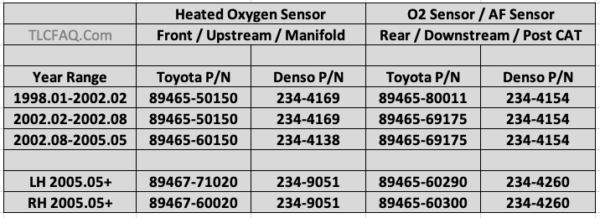 Oxygen Sensor (O2) Part Numbers and Replacement - TLC FAQ