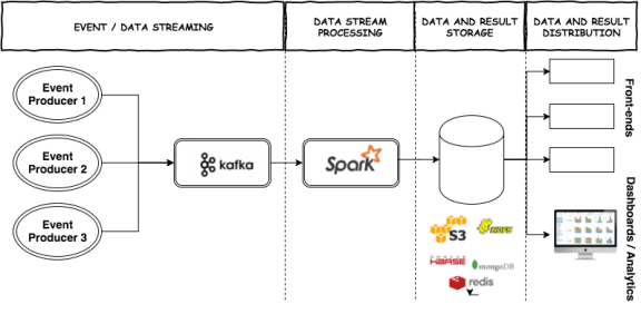 Kafka and Spark streaming pipeline