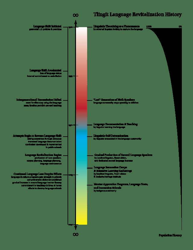 tlingit-revitalization-history-01