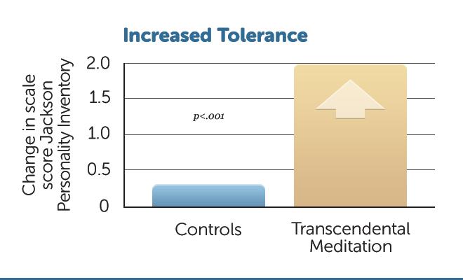 E16-Incr-Tolerancia