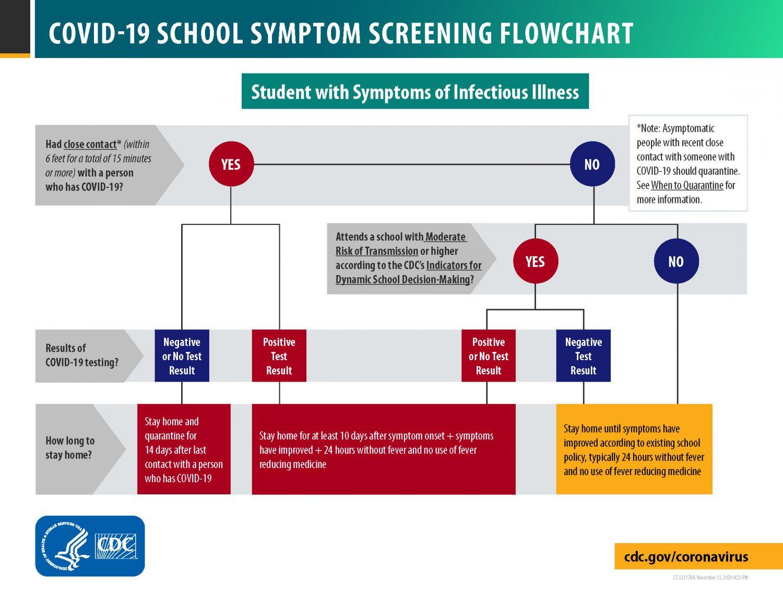 CDC COVID-10 Symptom Screening Flowchart