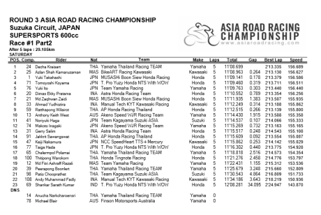 Race1-Part2-SS600_result