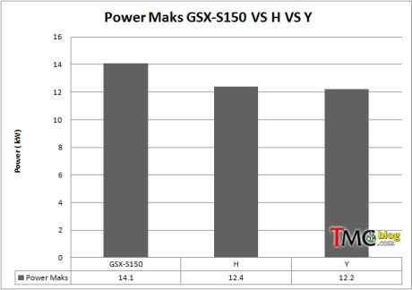 power-perbandingan-gsx-s