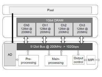Компанія Sony створила датчик для камер смартфонів, здатний знімати зі швидкістю 960 кадрів в секунду
