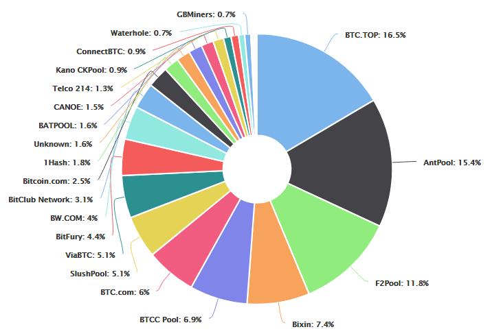 Ринкова частка пулів біткоіни за даними blockchain.info