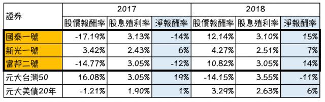 REITs是什麼 ? 台灣三支 REITs 不動產投資信託 2017-2018績效