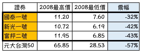台灣 REITs 在金融海嘯時期的表現