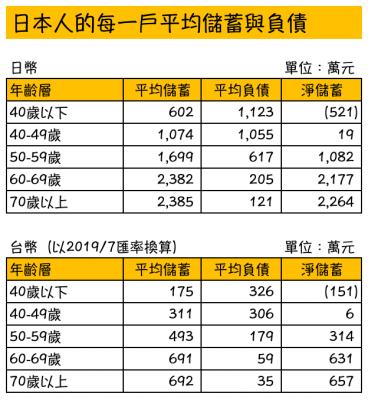 日本年金 不足 ? 日本人每一戶平均儲蓄與負債