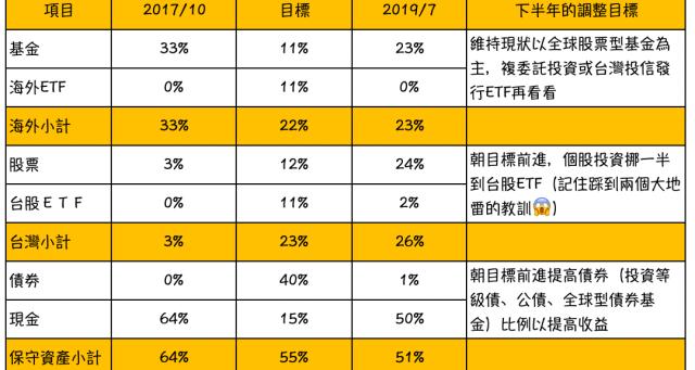 退休存股 、存債:我的資產配置(2019/7)