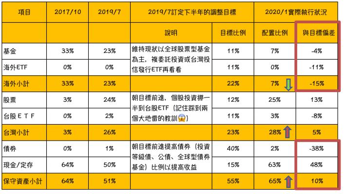 退休資產配置之路 2019