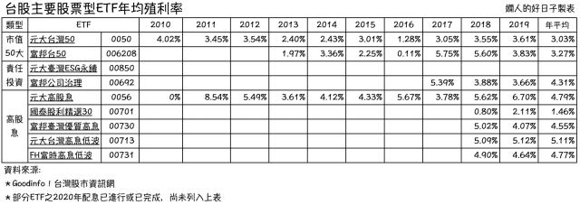 台股ETF有哪些 ?年均殖利率