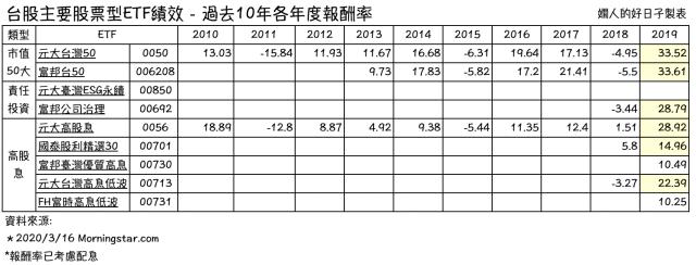 台股ETF有哪些 ?年度報酬率