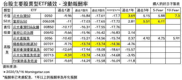 台股ETF滾動報酬率