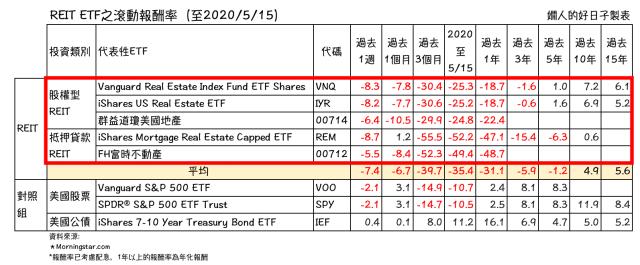REIT ETF 滾動報酬率( 美國REITs 相對其股債表現)