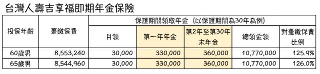 年金保險 是什麼?退休後該投保即期年金保險嗎? 台灣人壽吉享福即期年金保險