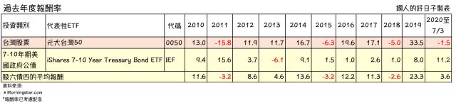 股債過去10年報酬率