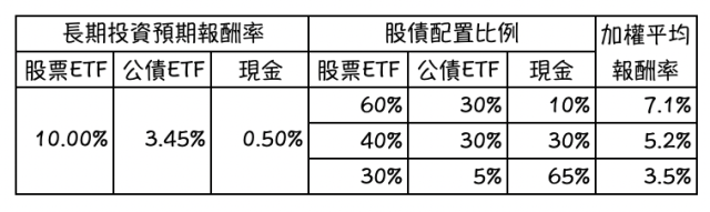 7%、5%、3%的投資報酬率要如何做到?