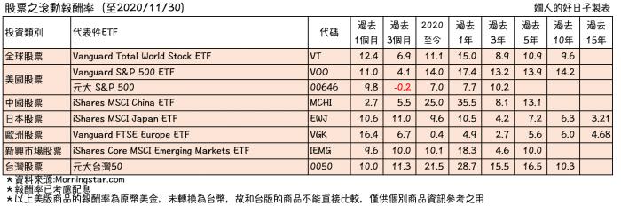 傳統退休資產配置 工具:股票